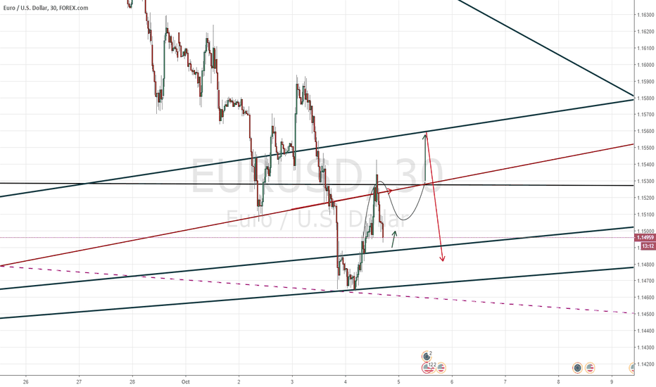 EURUSD: NFP appointment