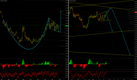 USDCAD: USDCAD - possible C&H on weekly