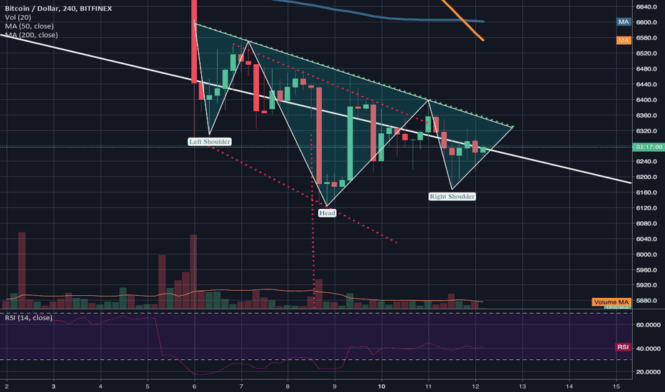BTCUSD: 4hr death cross occurred + inv h&s still valid= wait 4 the break