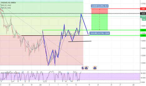EURAUD: SELL LIMIT