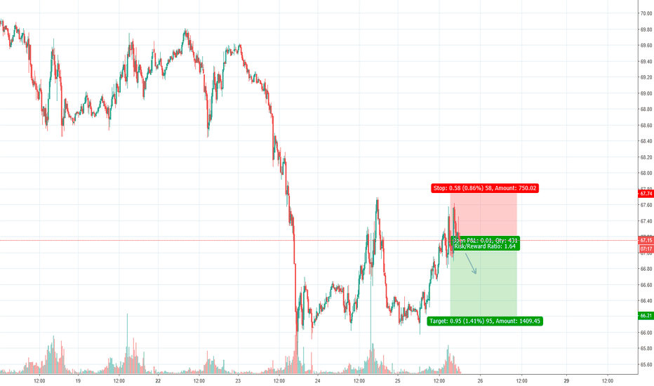 USOIL: US OIL Short