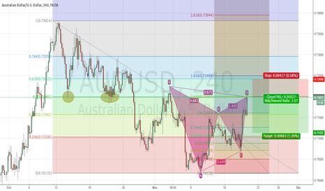 AUDUSD: AUDUSD TREND CONTINUATION BEARISH GARTLEY H4 AT ENTRY