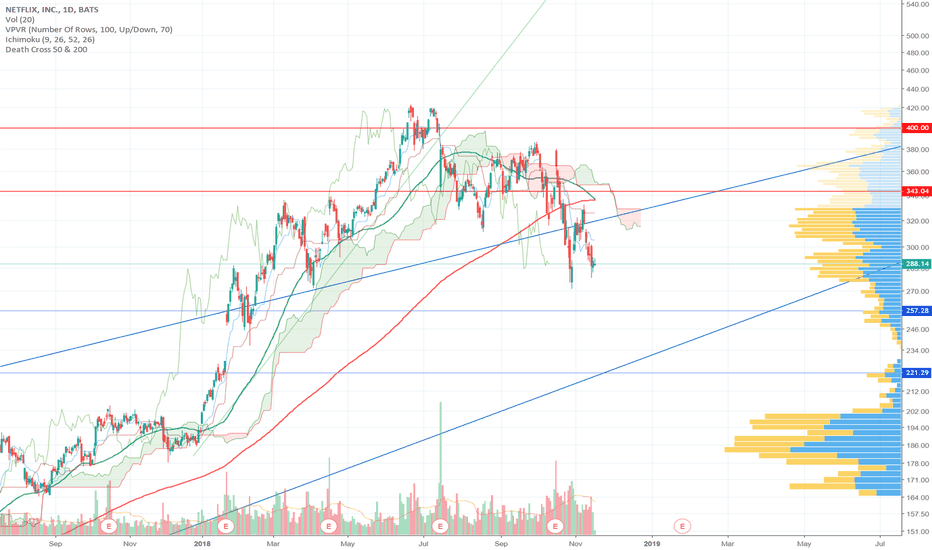 NFLX: NFLX Short, Death Cross Incoming