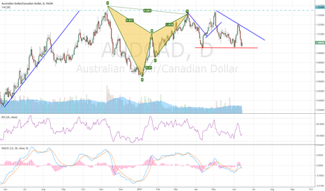 AUDCAD: AUDCAD at support