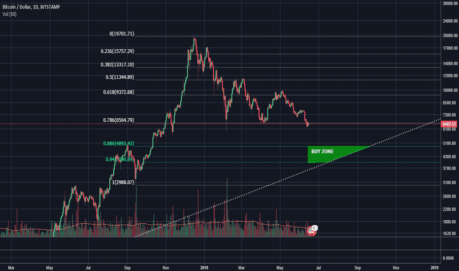 BTCUSD: Simple look at fibonnachi and how they may relate to BTC bottom