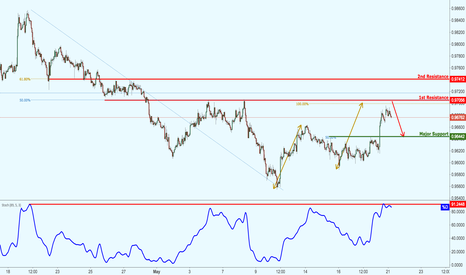 AUDCAD: AUDCAD approaching major resistance, watch for a potential drop!