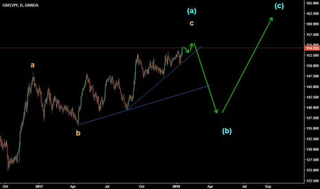 GBPJPY: The last move is Awesome