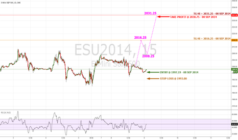 ESU2014: #ES Signals Reversal To Higher High Per Model | #SP500 $SPX $SPY