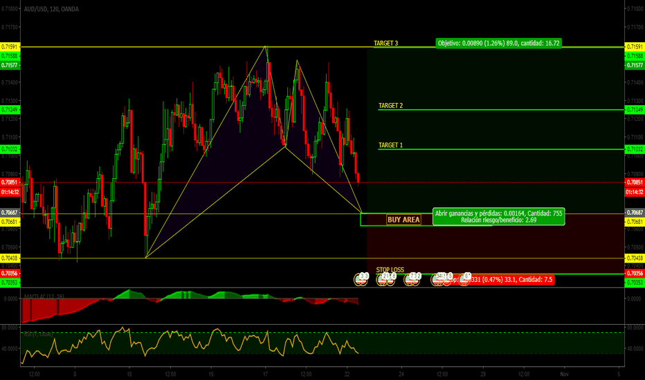 AUDUSD: AUD|USD||Patron BAT||buy limit|señal|GO GO
