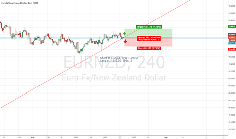 EURNZD: EURNZD Outlook 8-22-2016