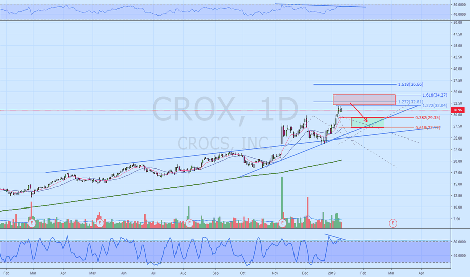 CROX: CROX Waiting for the pull back