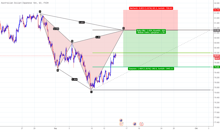 AUDJPY: Bearis Cypher AUDJPY