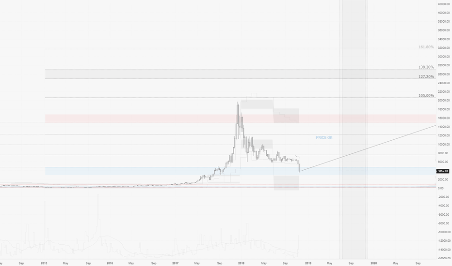 BTCUSD: BTCUSD : forget about catching THE bottom... focus on essentials