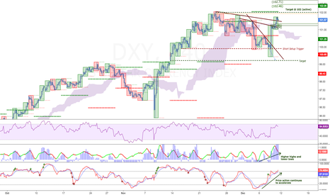 DXY: Dovish Draghi Doubles Down - Is policy divergence finally here?