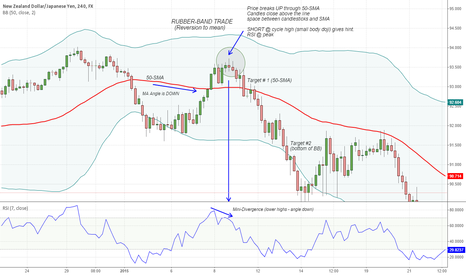 """NZDJPY: NZDJPY - 4HR - example of """"Rubber-Band Trade"""""""
