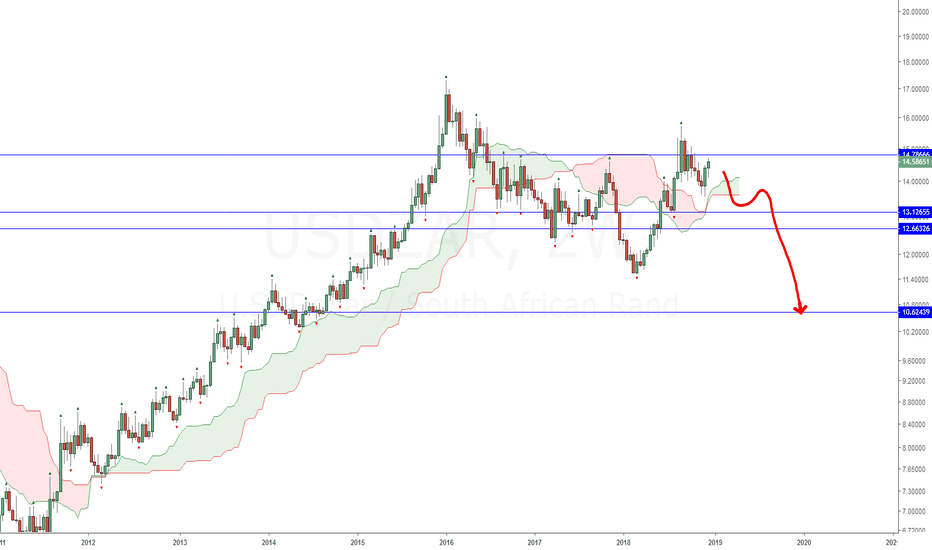 USDZAR: USDZAR Long Term