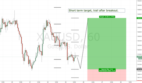 XAUUSD: XAUUSD PURE LIMIT ENTRY POSSIBLE CALL