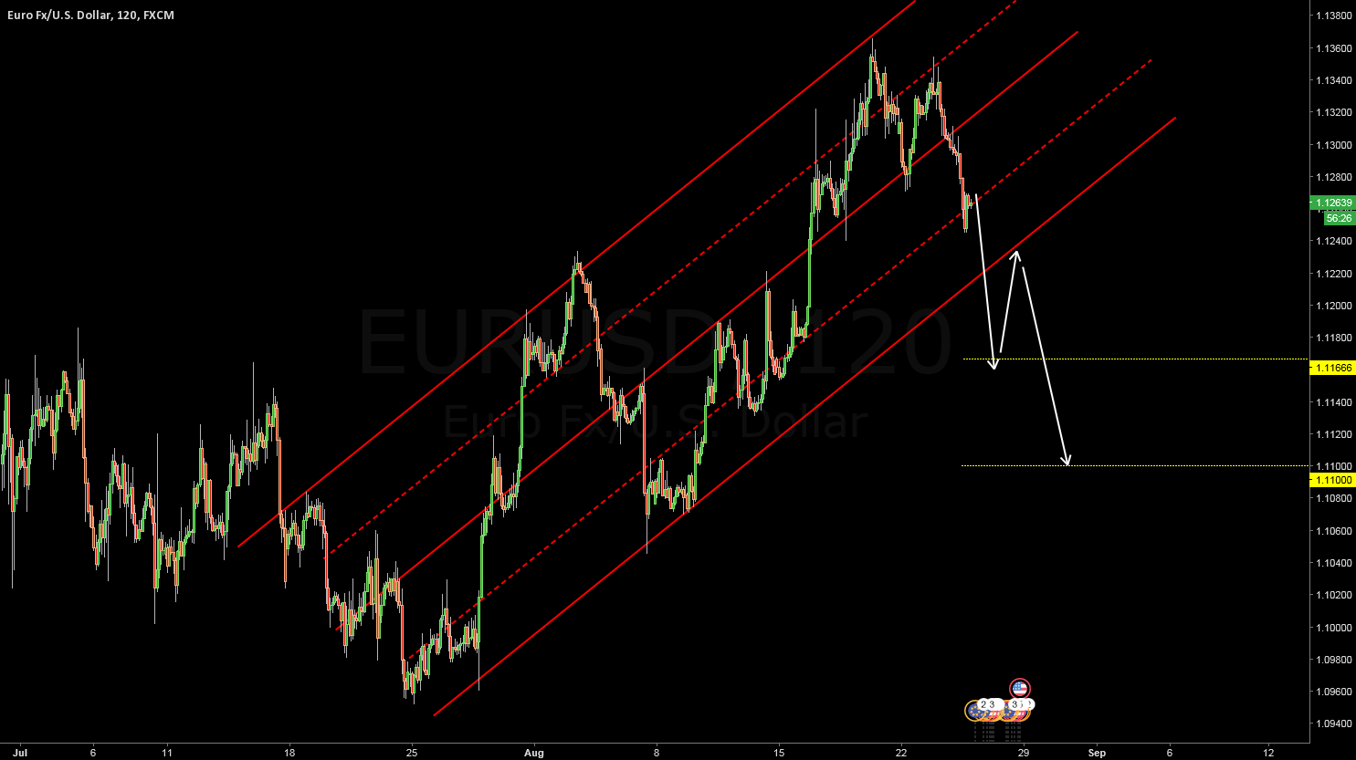 EURUSD - THE NEXT STEP