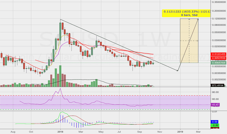 SCUSD: Siacoin's Upside Might Sound Crazy