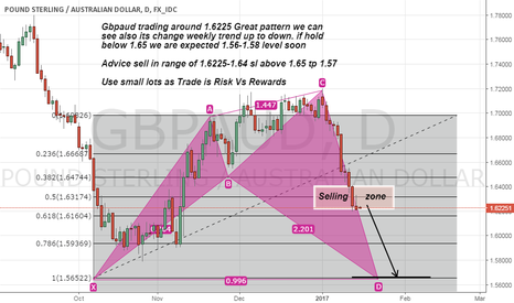 GBPAUD: Gbpaud short advice on Great pattern seems
