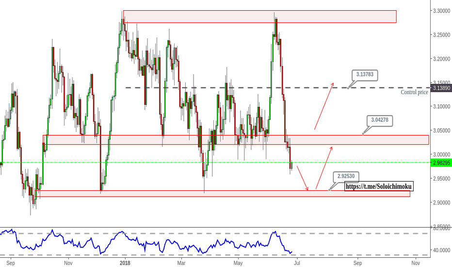 XCUUSD: Copper - range - support coming