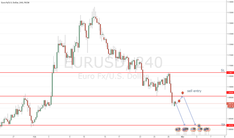 EURUSD: Q-FOREX LIVE CHALLENGING SIGNAL 29 FEB 2016 –SELLEUR/USD
