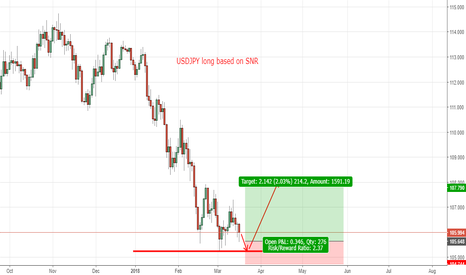 USDJPY: USDJPY long based on SNR