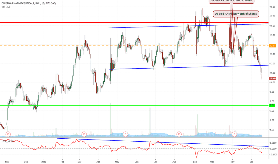 DRNA: Head and Shoulders Playing Out Perfectly On DRNA. Look out below