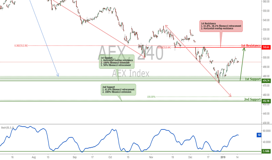 AEX: AEX bounced off support, potential for further rise!