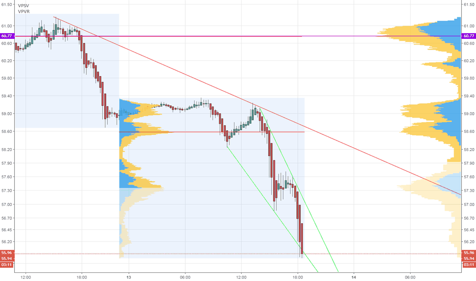 CL1!: Bounce Time?