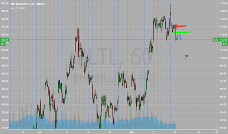 BLT: Missed the breakout waiting for pullback