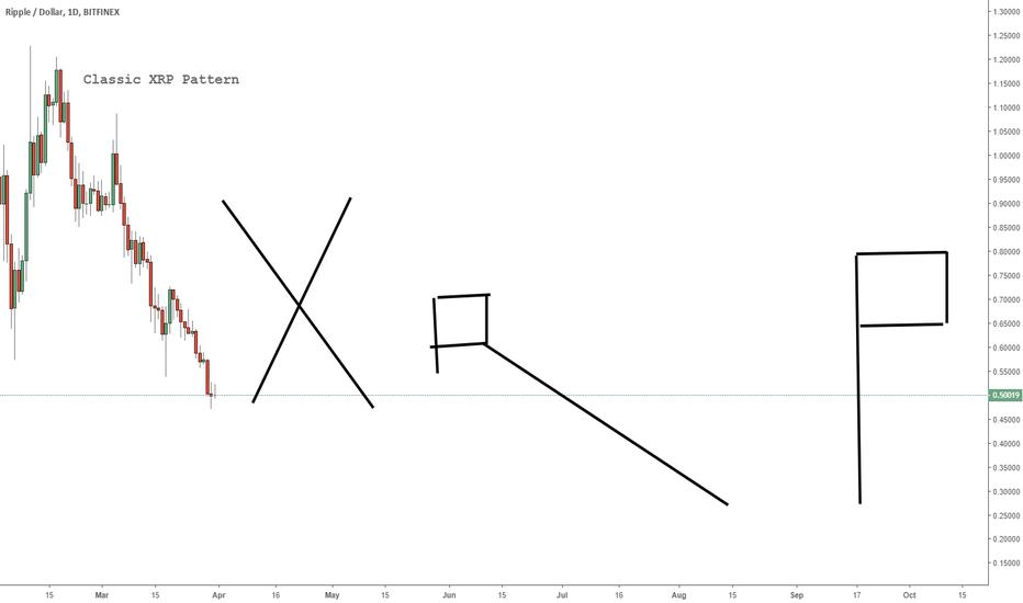XRPUSD: Classic XRP Pattern