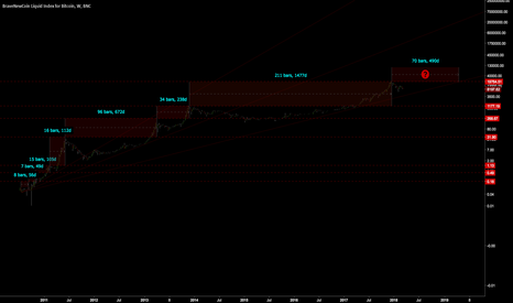 BLX: BTC ATH to ATH Time Cycles