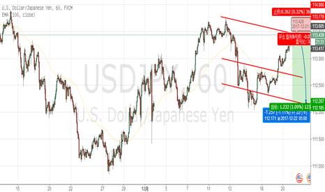 USDJPY: USD/JPY sell at113.40