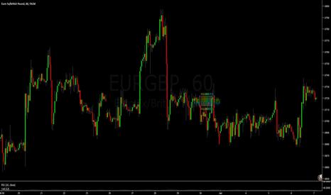 EURGBP: EURGBP // H1 // Uptime