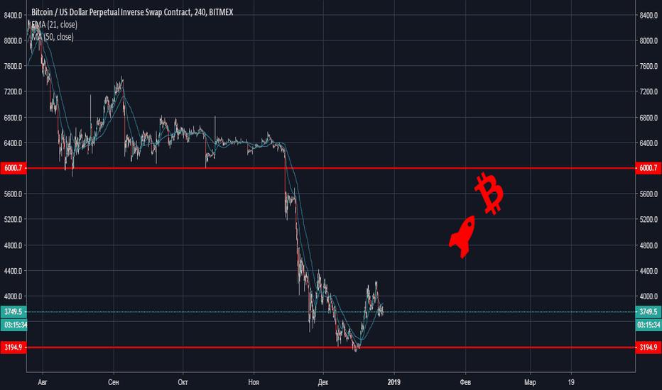 XBTUSD: BTC. Закрываем фьючерсы и есть вероятность роста в 2019 году