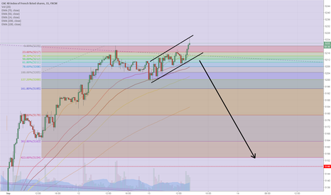 FRA40: CAC (15 min): from a potential triangle to a wedge to a channel