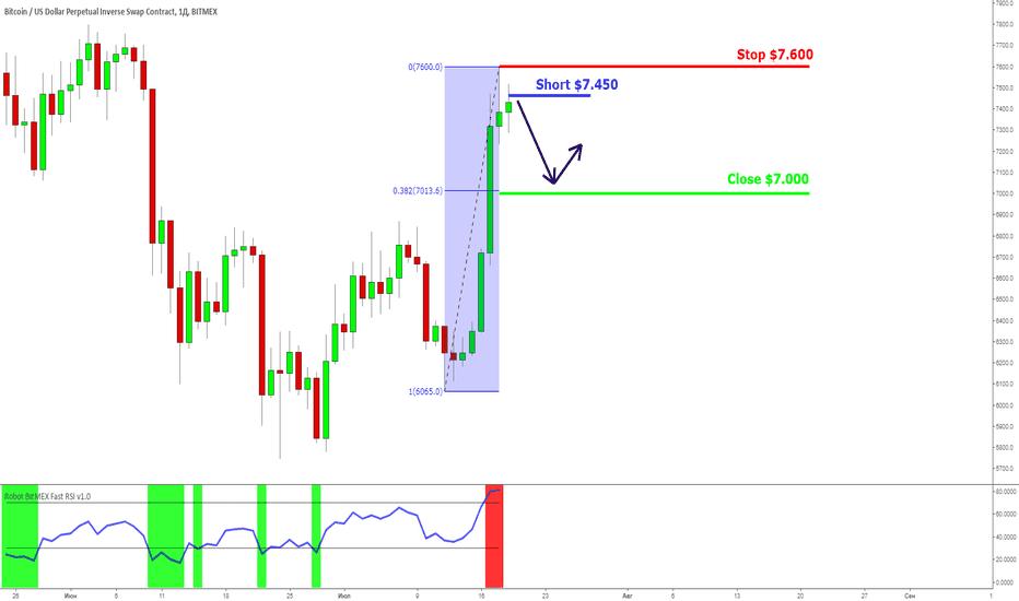 XBTUSD: BTC/USD: кратковременная коррекция