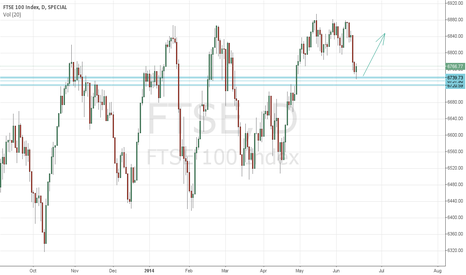 FTSE: Can It Go Higher From There?