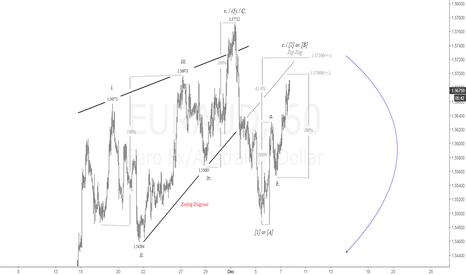 EURAUD: EUR vs. AUD 1H Chart. Ending Diagonal | #euraud #forex #aud #eur
