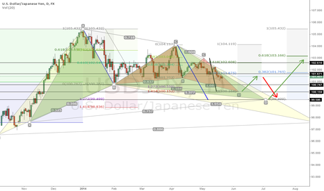 USDJPY: Completing Bullish Butterfly at 100.150
