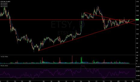 ETSY: $ETSY Daily
