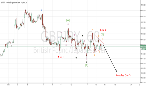 GBPJPY: GBPJPY is correcting in triangle of wave Y