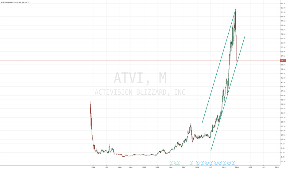 ATVI: Do you guys not have charts?