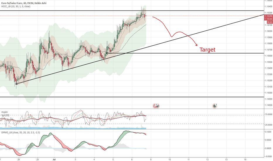 EURCHF: Channel upperside reached