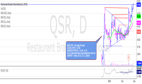 QSR: QSR continuing to run from break of trend line noted on 2/13