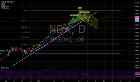 NDX: NASDAQ 100 Short
