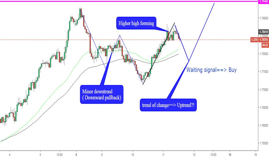 EURNZD: EURNZD, Forecast trend on H1.