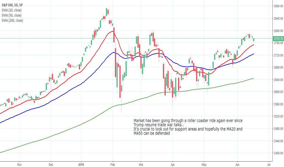 SPX: SPX Daily Chart Analysis - 19th June