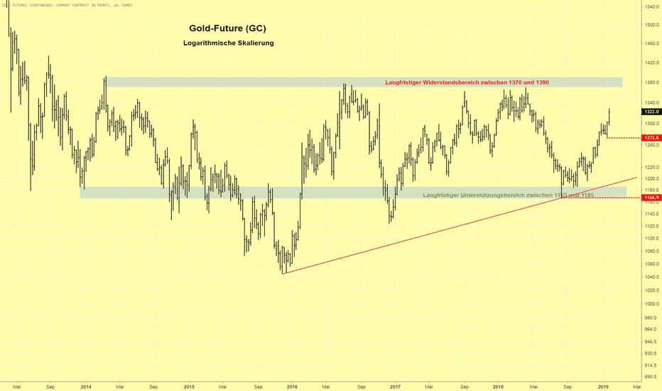 GC1!: Goldpreis zeigt Stärke und setzt Aufwärtstrend fort
